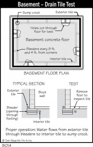 Drain Tile Testing: The First Step to a Drier Basement