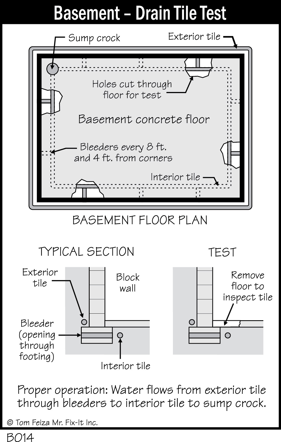 tile interior basement drains drain and system watch pump miradrain water sump management window trench well