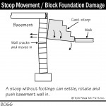 B066_Stoop-Movement_Block-Foundation-Damage-150x150