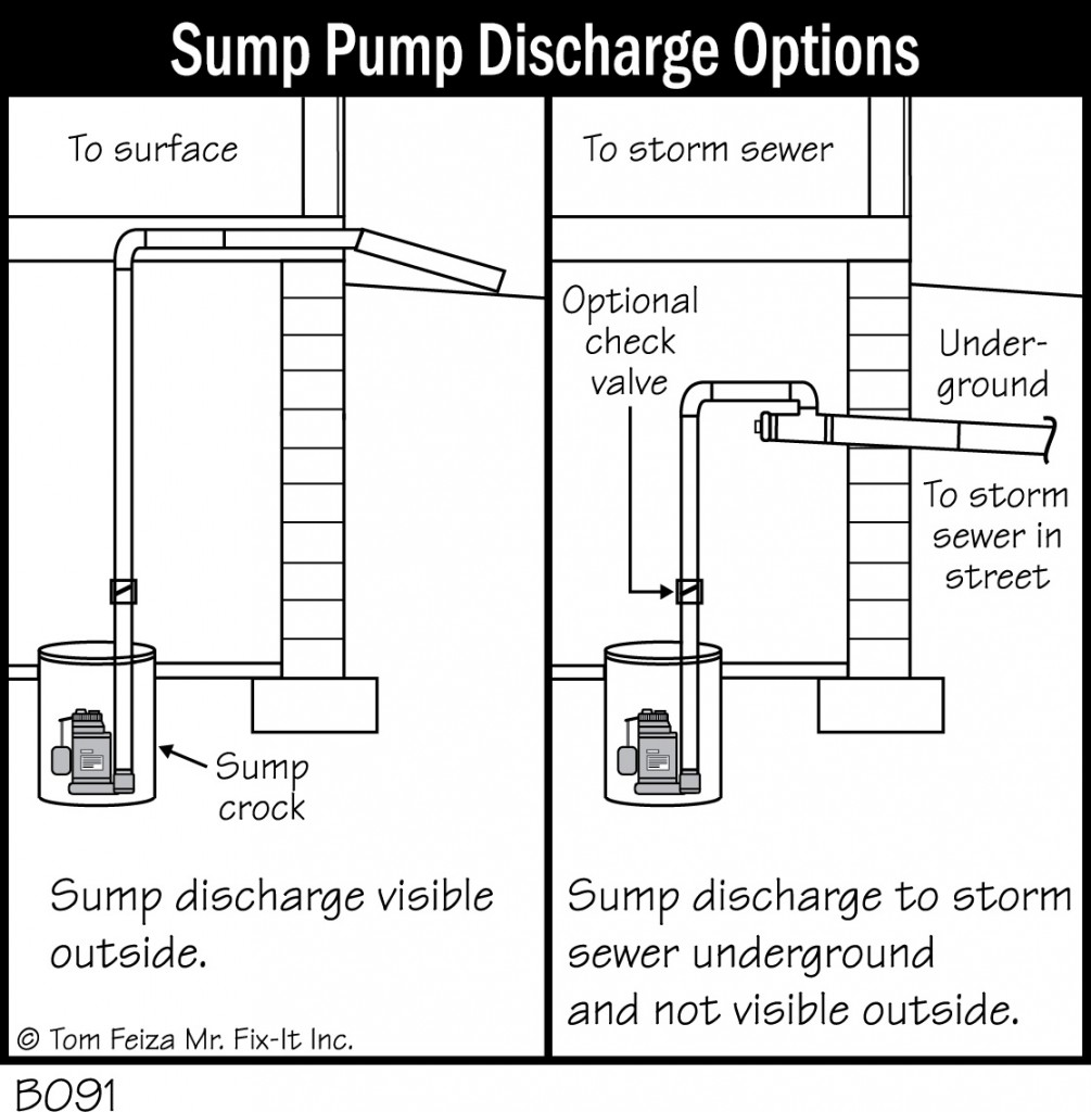 Sump Pump Basement Wiring Diagram The Portal And Forum Of Pumps Foundation Diagrams Accurate Repair Rh Accuratebasementrepair Com Carrier Heat Goodman Gmp075 3
