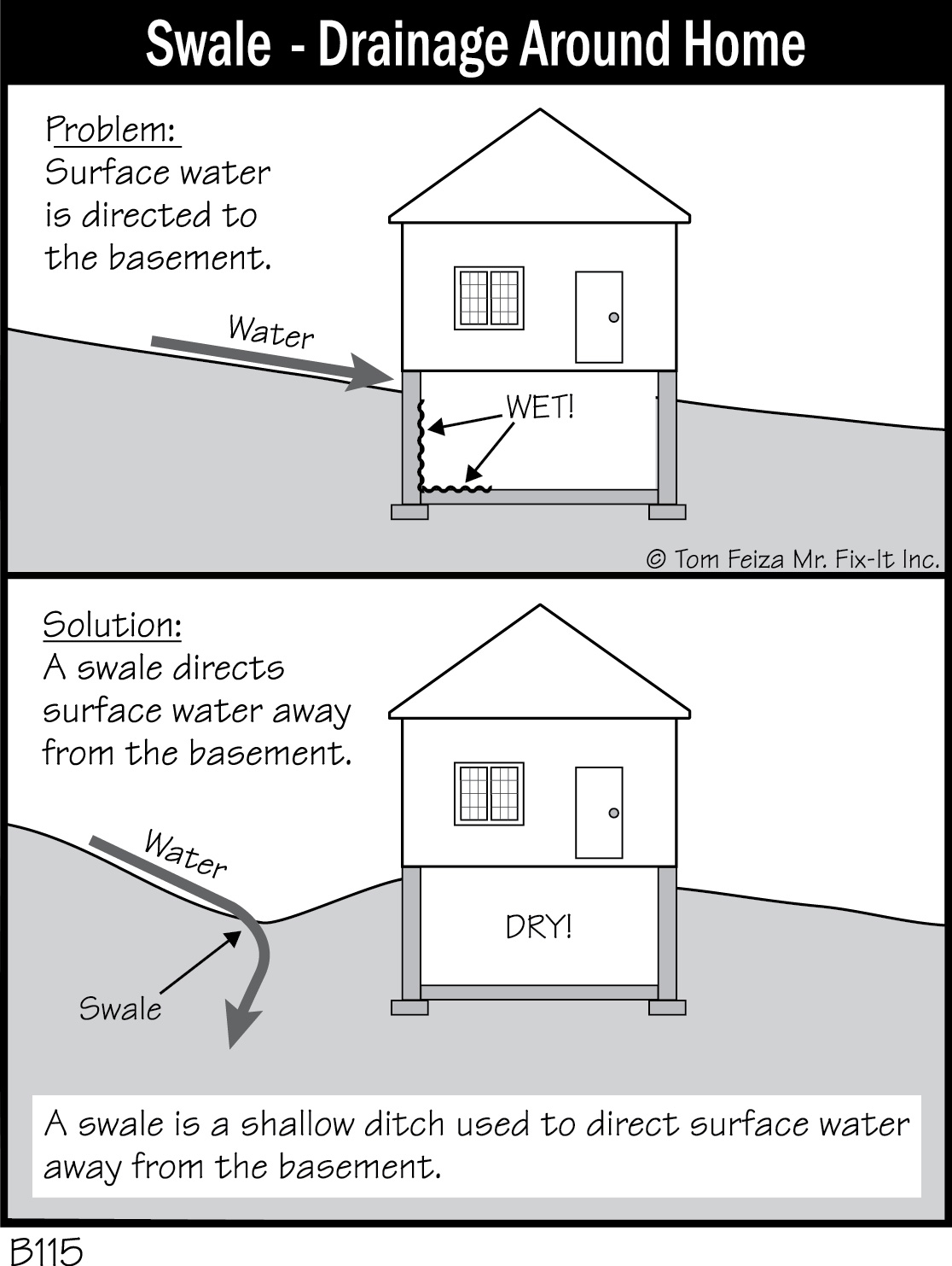 Diagram of a house foundation images how to guide and for Drainage around house
